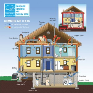 Energy star air leaks